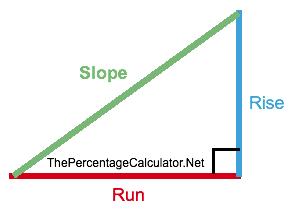 Percent Slope Calculator Illustration